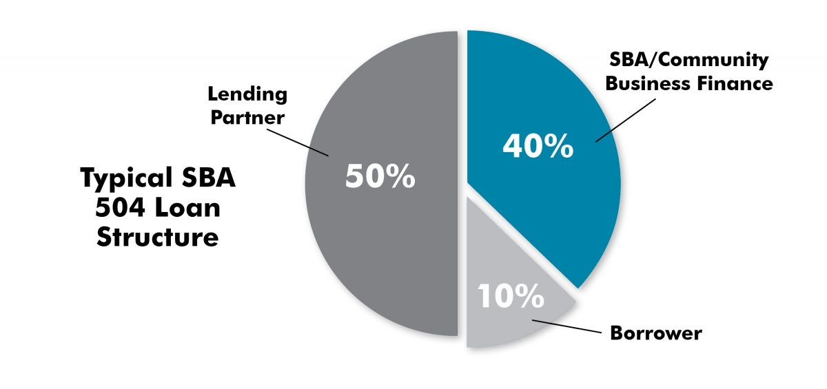 A pie chart showing how a typical SBA 504 Loan is stuctured.  50% from the lender, 40% from the Community Business Finance 504 loan and 10% from the borrower.