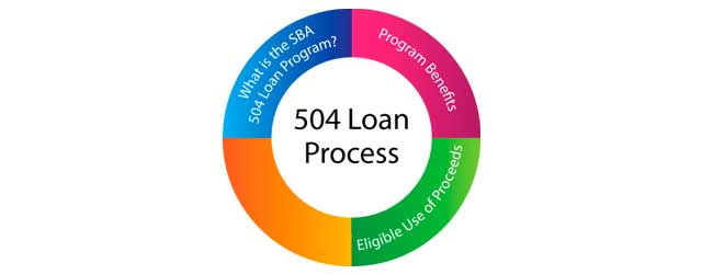 What Is The Sba 504 Loan Program  Part 3  Eligible Use Of